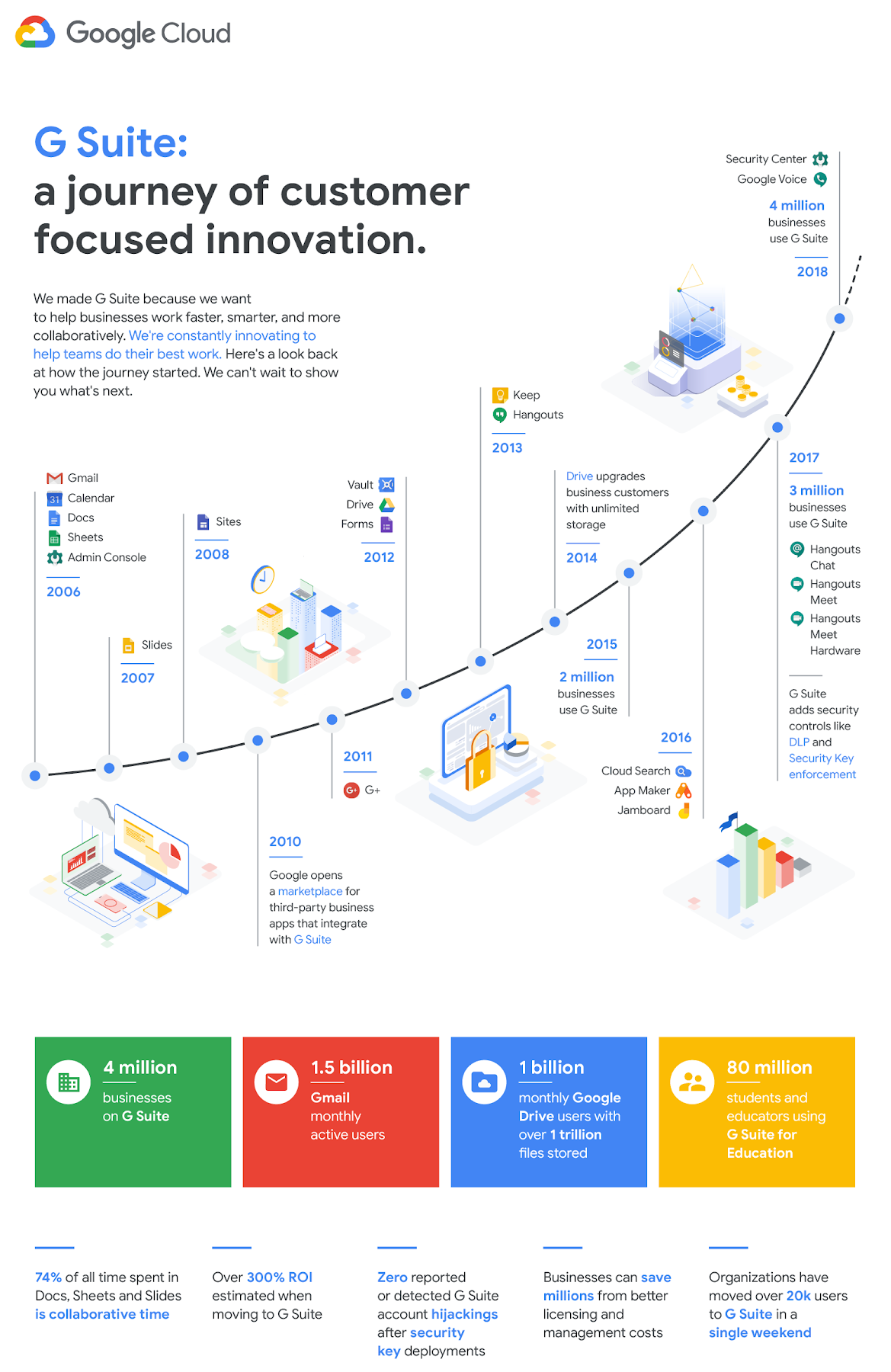 Istoric Google G Suite